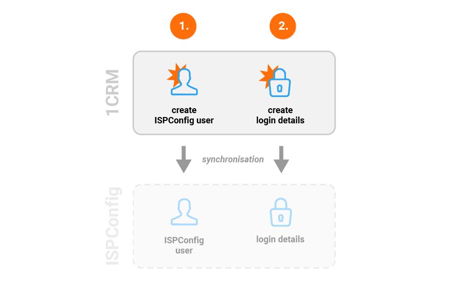 ISPConfig 1CRM integration